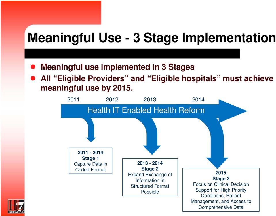 2011 2012 2013 2014 Health IT Enabled Health Reform 2011-2014 Stage 1 Capture Data in Coded Format 2013-2014 Stage 2