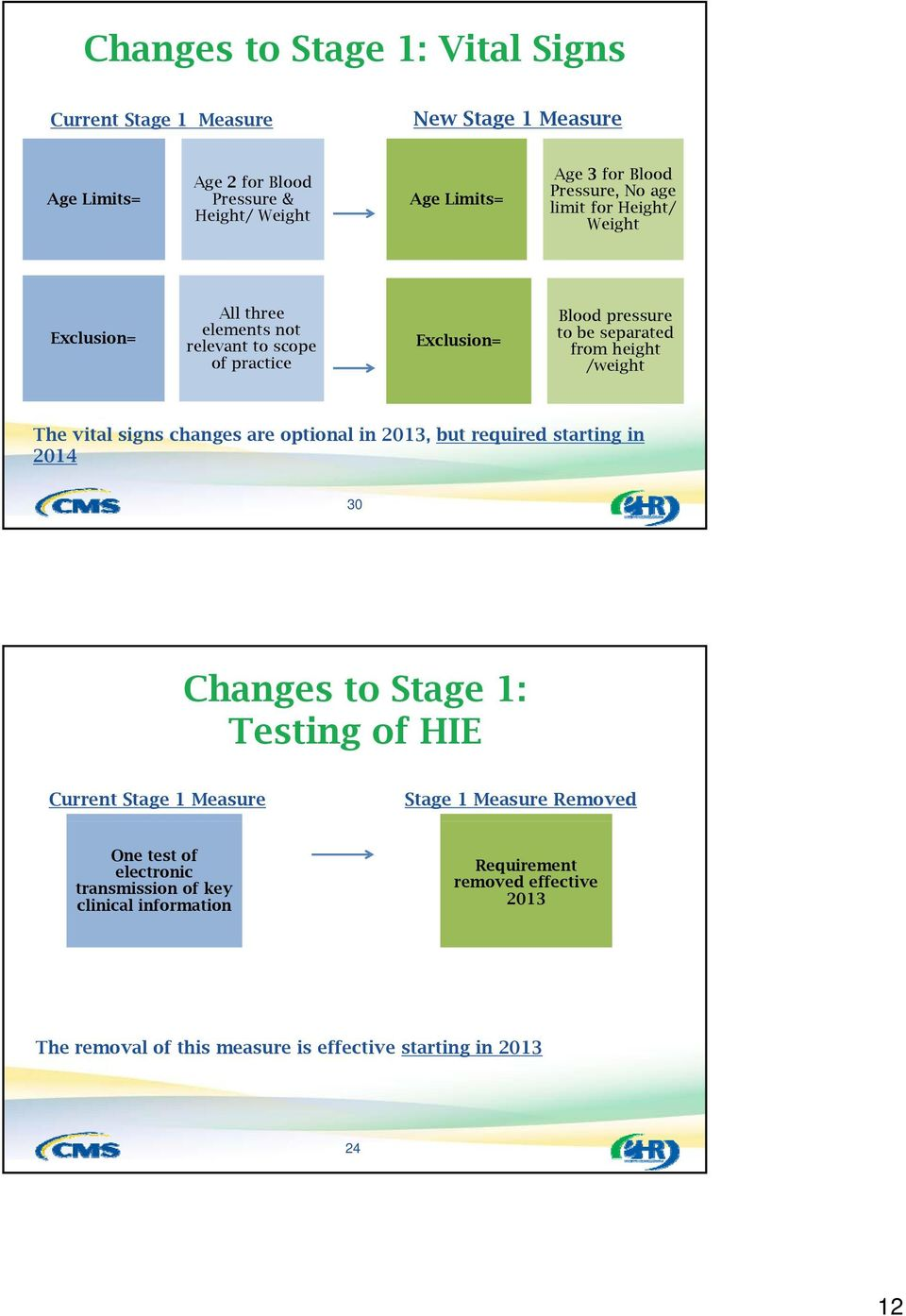 /weight The vital signs changes are optional in 2013, but required starting in 2014 30 Changes to Stage 1: Testing of HIE Current Stage 1 Measure Stage 1 Measure
