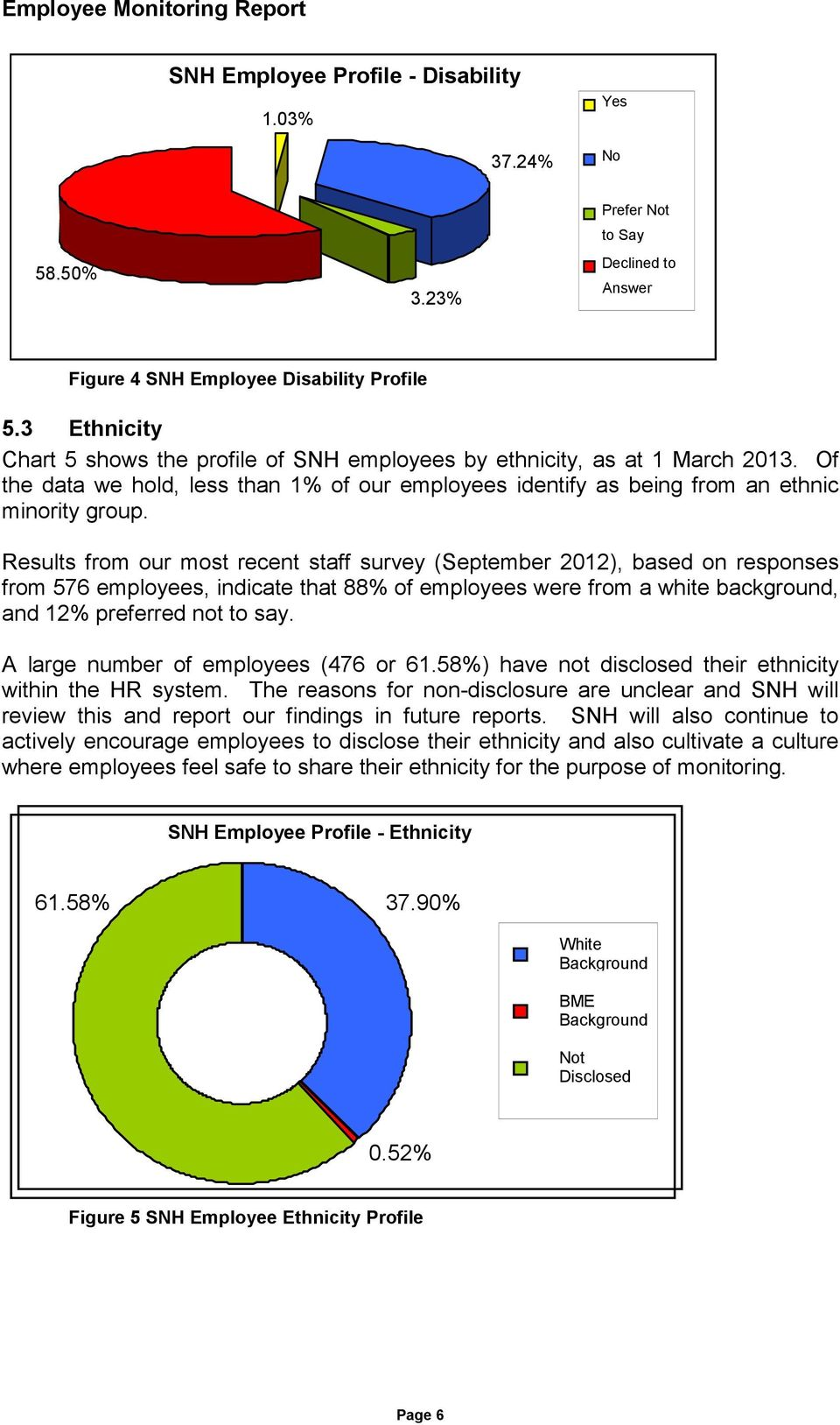 Results from our most recent staff survey (September 2012), based on responses from 576 employees, indicate that 88% of employees were from a white background, and 12% preferred not to say.
