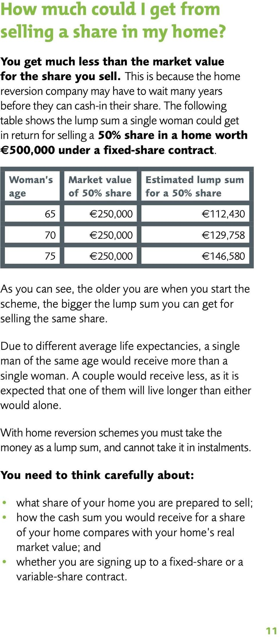 The following table shows the lump sum a single woman could get in return for selling a 50% share in a home worth 500,000 under a fixed-share contract.