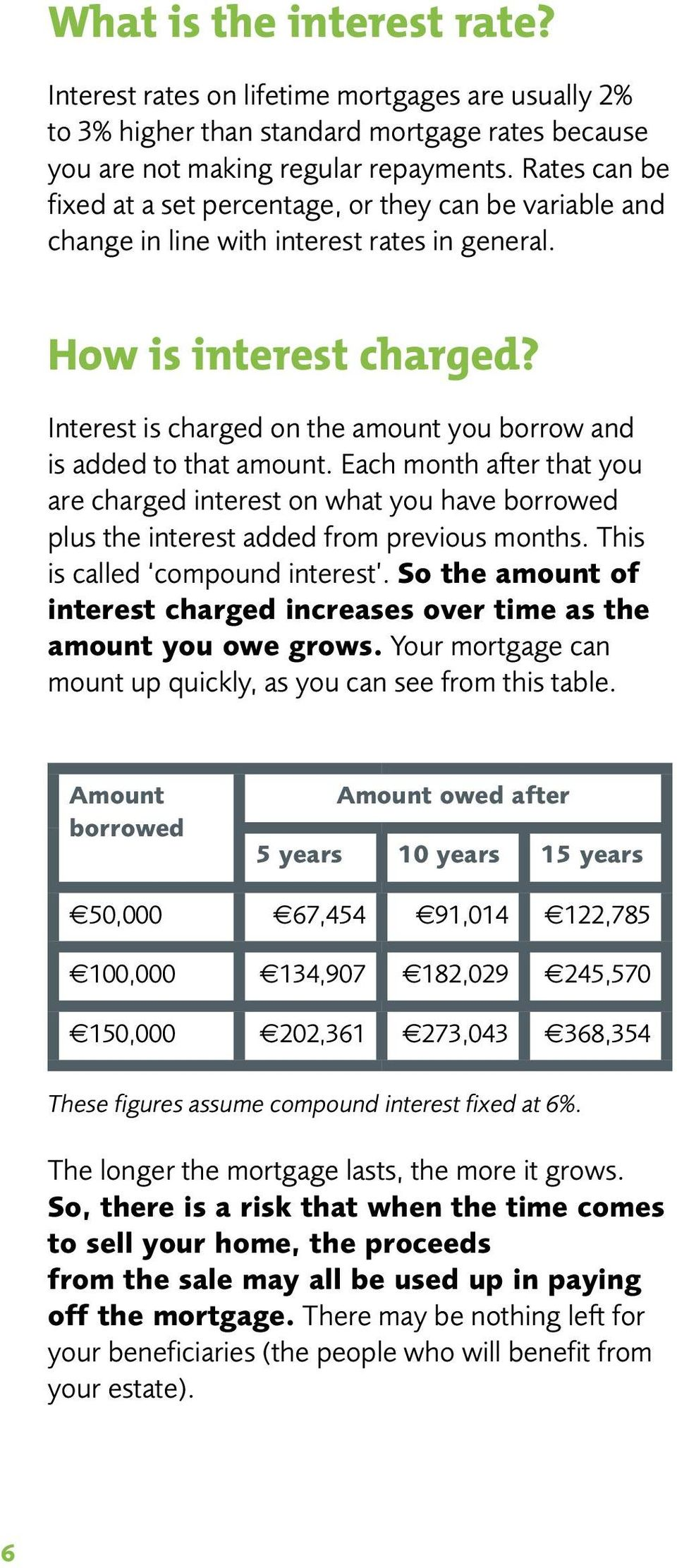 Interest is charged on the amount you borrow and is added to that amount. Each month after that you are charged interest on what you have borrowed plus the interest added from previous months.
