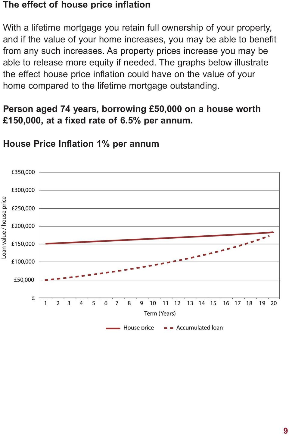 The graphs below illustrate the effect house price inflation could have on the value of your home compared to the lifetime mortgage