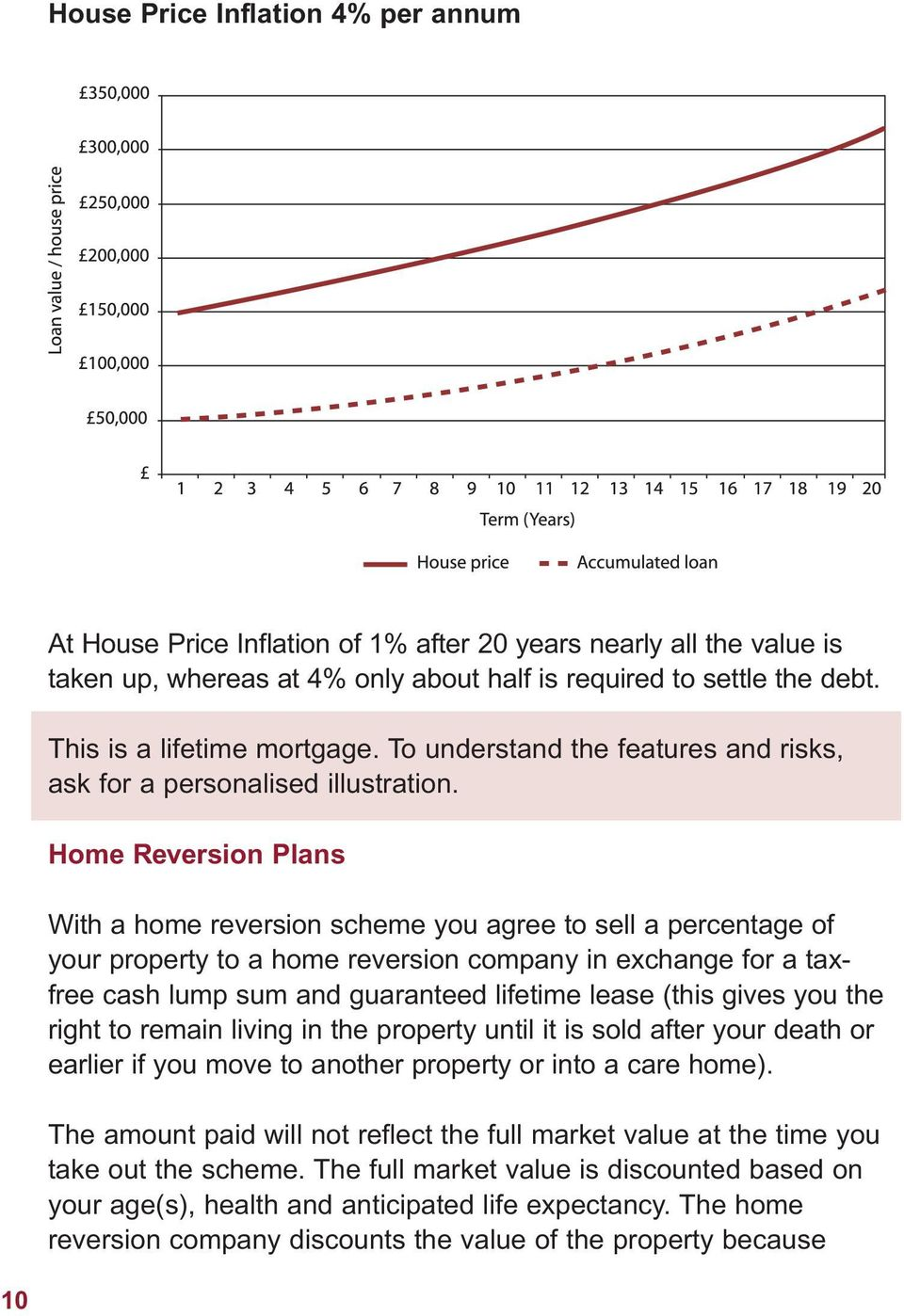 Home Reversion Plans With a home reversion scheme you agree to sell a percentage of your property to a home reversion company in exchange for a taxfree cash lump sum and guaranteed lifetime lease