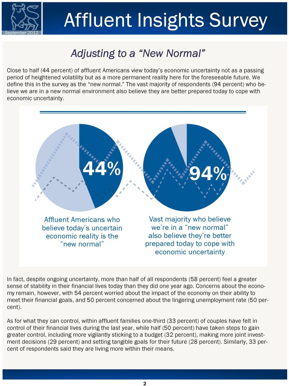 The vast majority of respondents (94 percent) who believe we are in a new normal environment also believe they are better prepared today to cope with economic uncertainty.