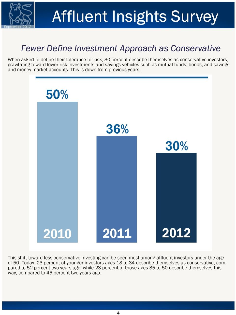 This shift toward less conservative investing can be seen most among affluent investors under the age of 50.
