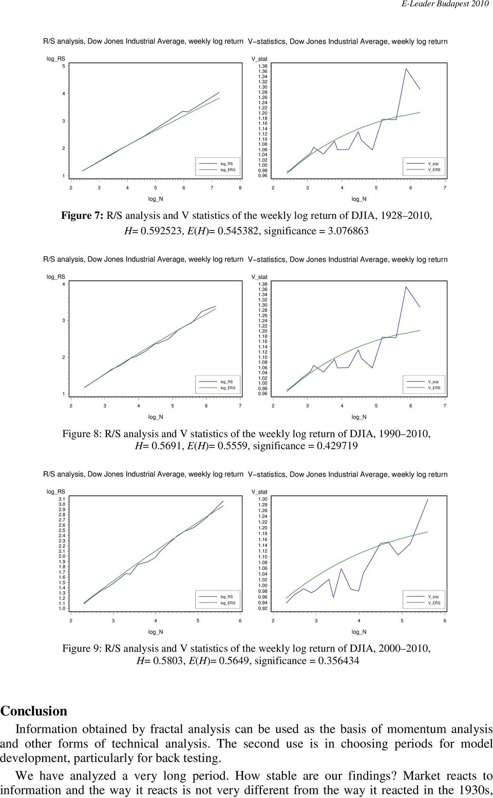 07686 R/S analysis, Dow Jones Industrial Average, weekly log return V statistics, Dow Jones Industrial Average, weekly log return.8.6...0.8.6..0.8.6. 5 6 7 5 6 7 Figure 8: R/S analysis and V statistics of the weekly log return of DJIA, 990 00, H= 0.