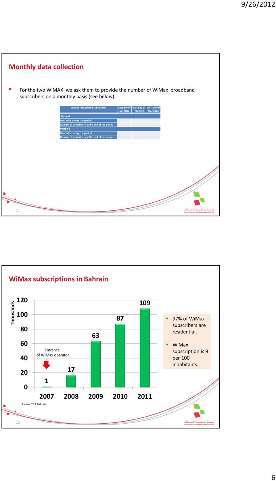 subscribers at the end of the period Last day of Jan 2012 Last day of Feb 2012 Last day of Mar 2012 11 WiMax subscriptions in Bahrain Thousands 120 100 80 60