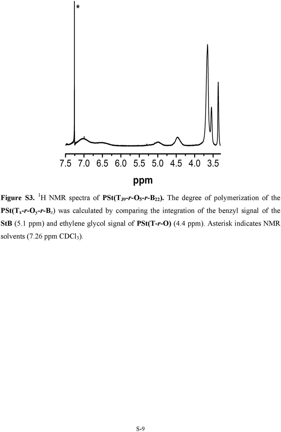 comparing the integration of the benzyl signal of the StB (5.