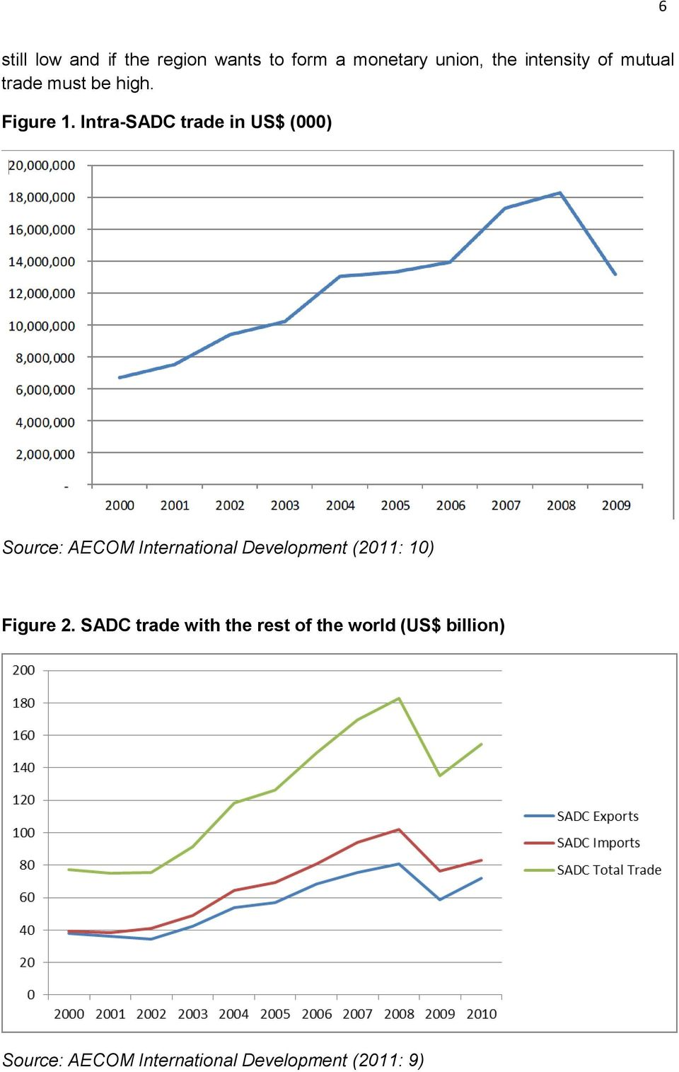 Intra-SADC trade in US$ (000) Source: AECOM International Development (2011: