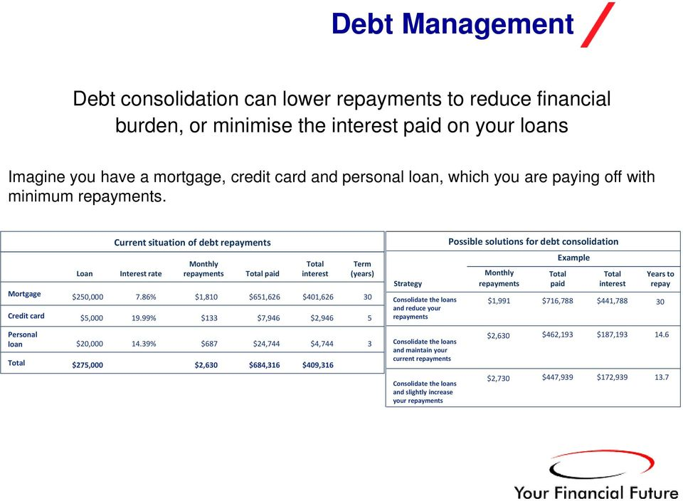 99% Monthly repayments $1,810 $133 Total paid $651,626 $7,946 Total interest $401,626 $2,946 Term (years) 30 5 Strategy Consolidate the loans and reduce your repayments Monthly repayments $1,991