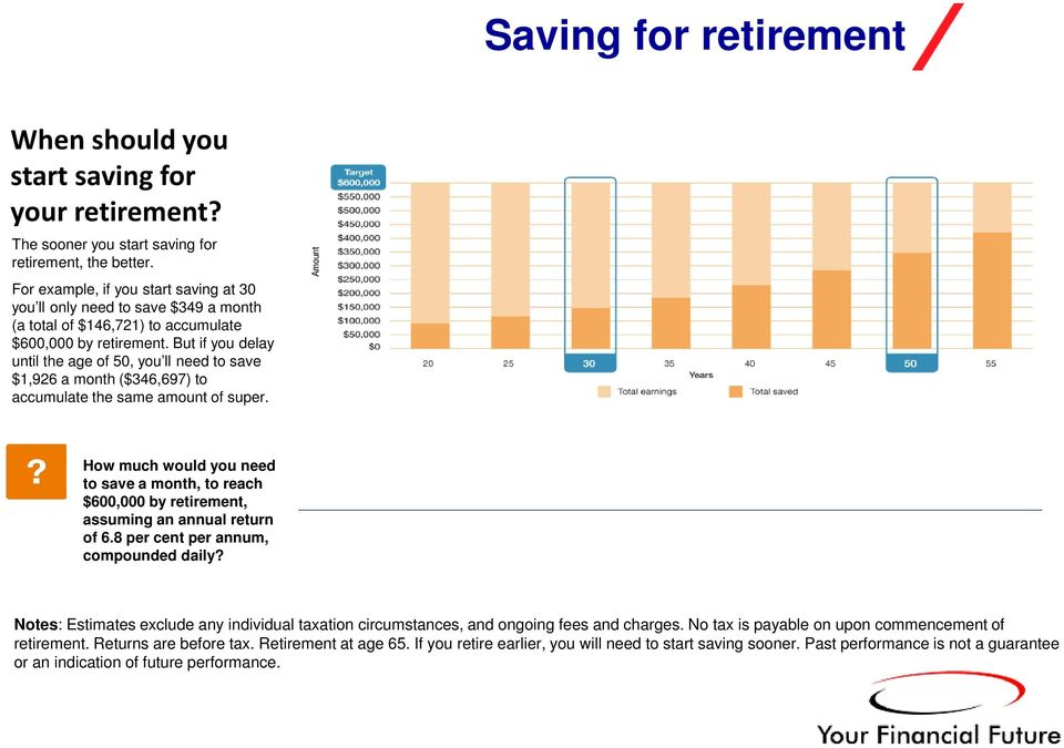 But if you delay until the age of 50, you ll need to save $1,926 a month ($346,697) to accumulate the same amount of super.