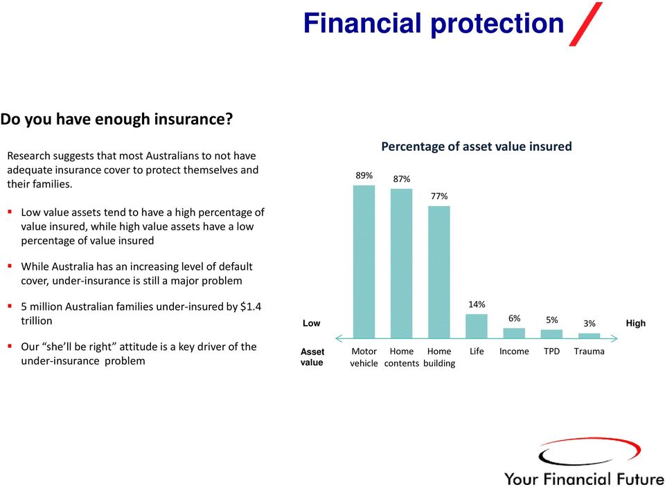 87% 77% While Australia has an increasing level of default cover, under-insurance is still a major problem 5 million Australian families under-insured by $1.