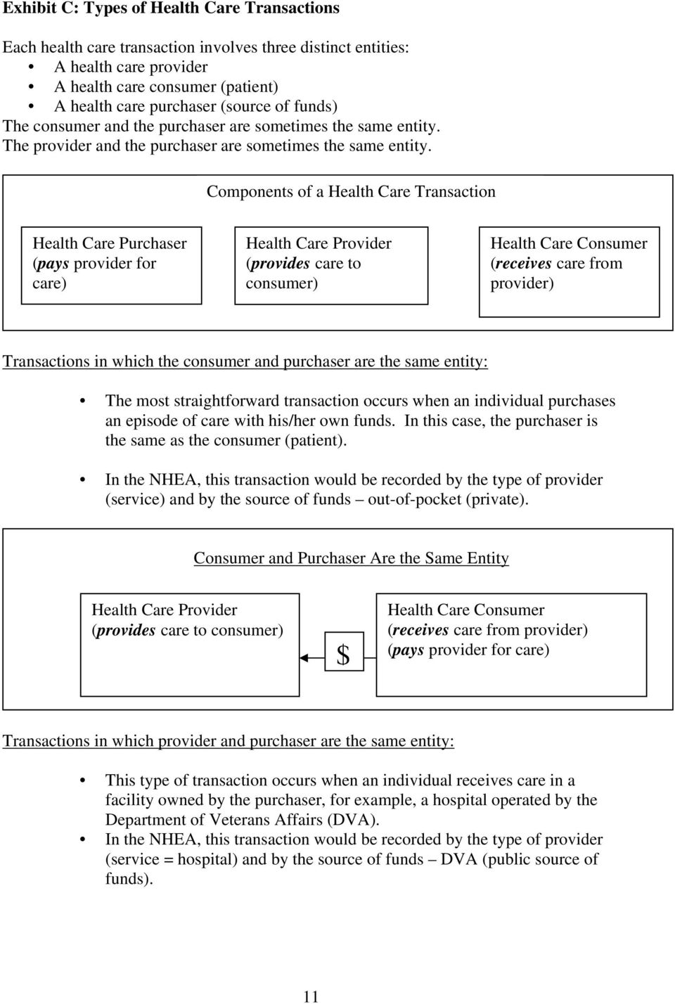 Components of a Health Care Transaction Health Care Purchaser (pays provider for care) Health Care Provider (provides care to consumer) Health Care Consumer (receives care from provider) Transactions