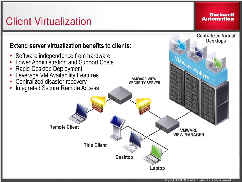 Availability Features Centralized disaster recovery Integrated Secure Remote Access VMWARE VIEW