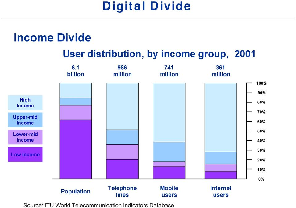 Lower-mid Income Low Income 90% 80% 70% 60% 50% 40% 30% 20% 10% Population