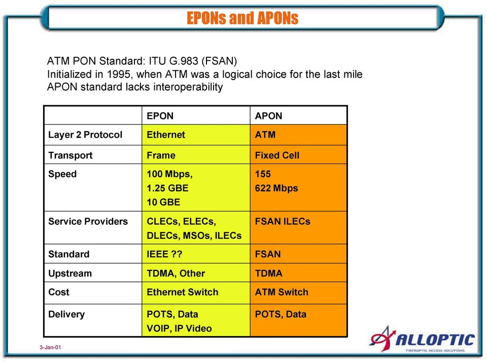 interoperability Layer 2 Protocol Transport Speed Service Providers Standard Upstream Cost Delivery EPON Ethernet