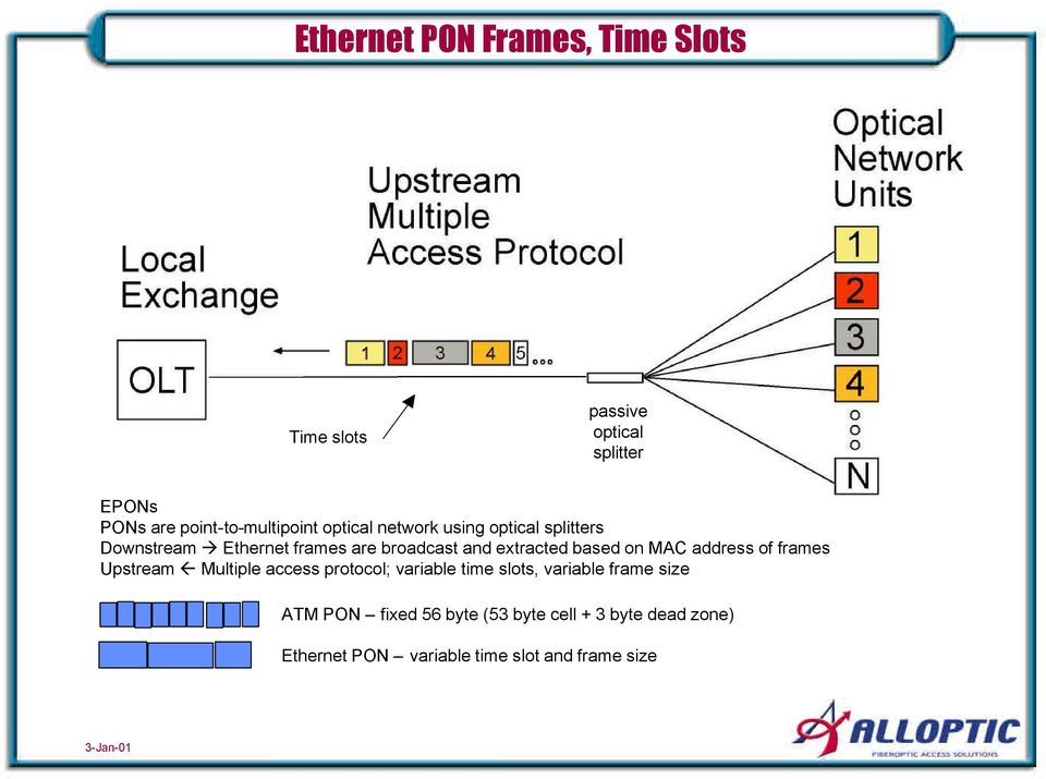 and extracted based on MAC address of frames Upstream Multiple access protocol; variable time slots,