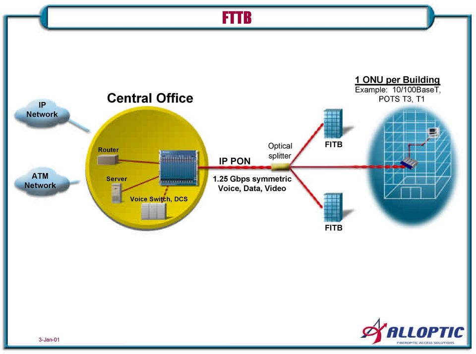 Optical splitter FITB ATM Network Server Voice