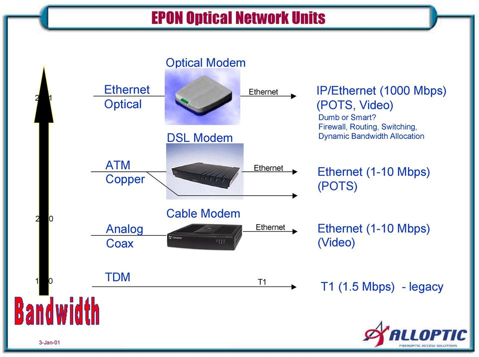 Firewall, Routing, Switching, Dynamic Bandwidth Allocation ATM Copper Ethernet