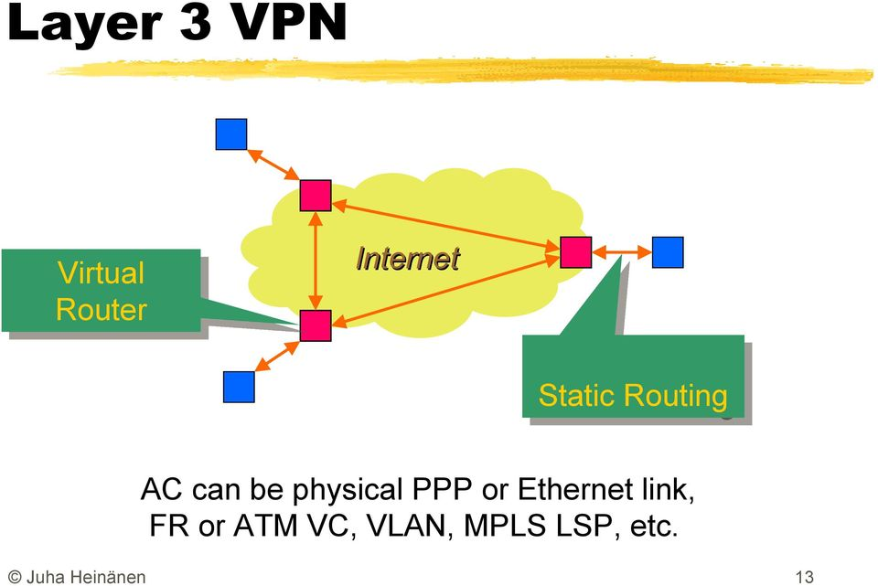 physical PPP or Ethernet link, FR or