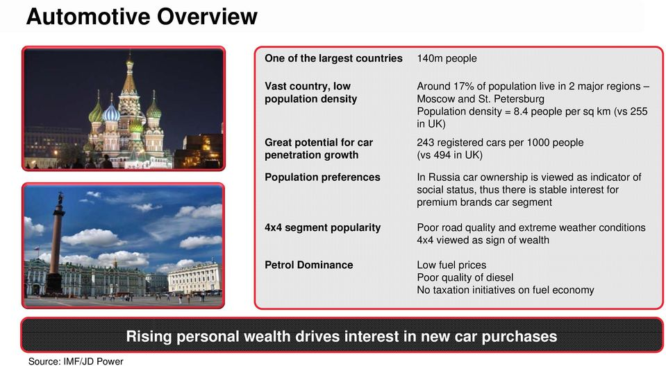 4 people per sq km (vs 255 in UK) 243 registered cars per 1000 people (vs 494 in UK) In Russia car ownership is viewed as indicator of social status, thus there is stable interest for