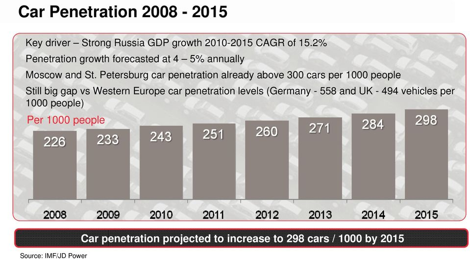 Petersburg car penetration already above 300 cars per 1000 people Still big gap vs Western Europe car
