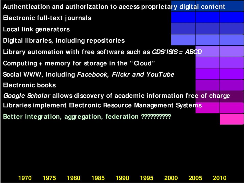 including Facebook, Flickr and YouTube Electronic books Google Scholar allows discovery of academic information free of charge Libraries