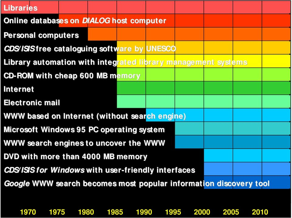 engine) Microsoft Windows 95 PC operating system WWW search engines to uncover the WWW DVD with more than 4000 MB memory CDS/ISIS for