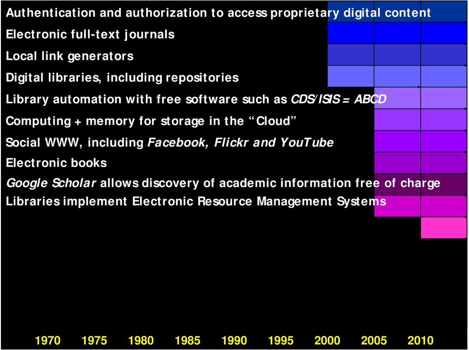 storage in the Cloud Social WWW, including Facebook, Flickr and YouTube Electronic books Google Scholar allows discovery of