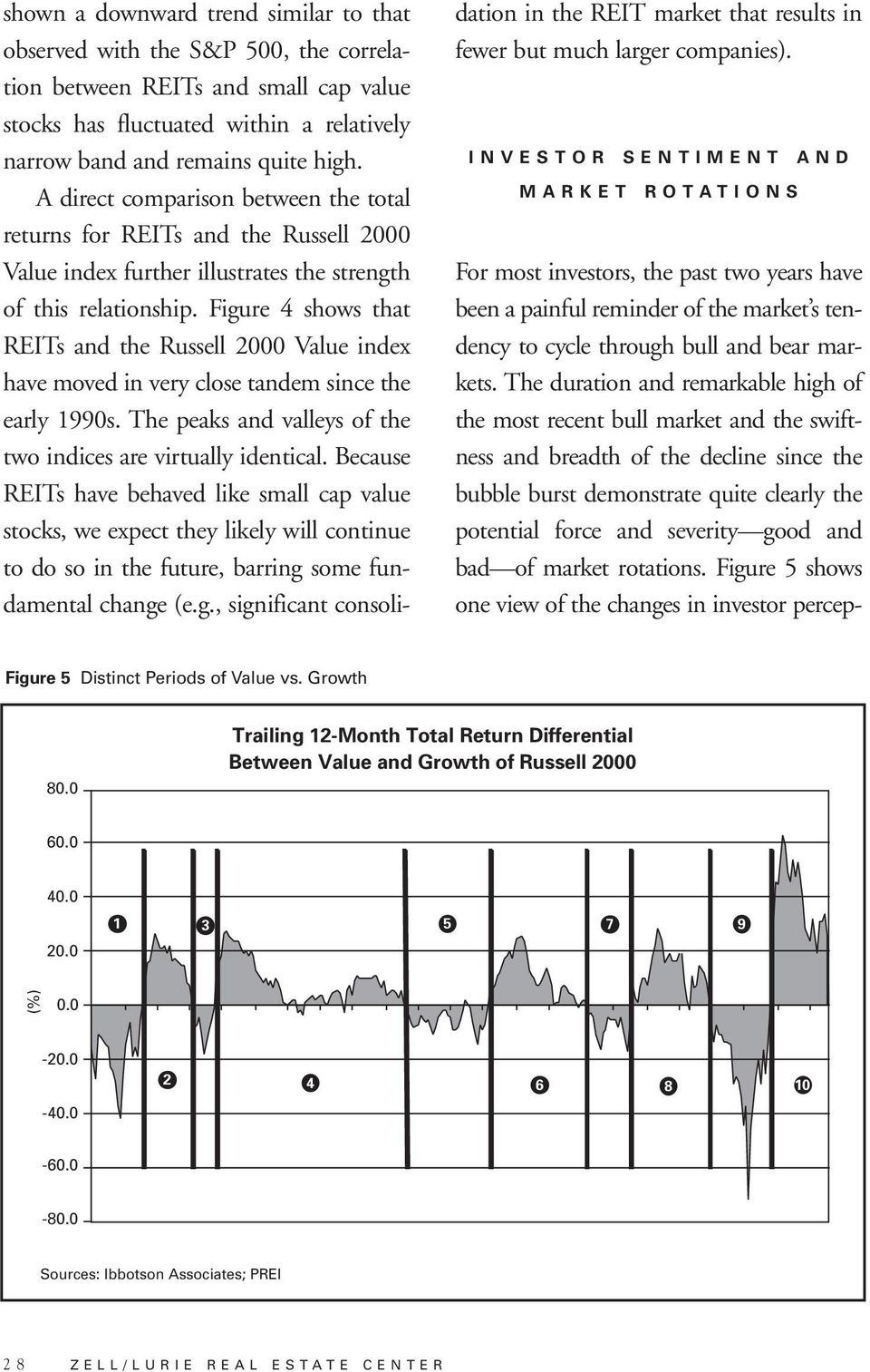 Figure 4 shows that REITs and the Russell 2000 Value index have moved in very close tandem since the early 1990s. The peaks and valleys of the two indices are virtually identical.