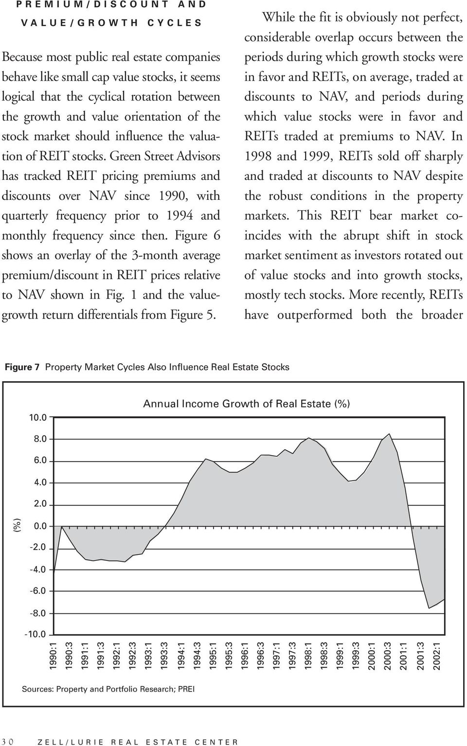 Green Street Advisors has tracked REIT pricing premiums and discounts over NAV since 1990, with quarterly frequency prior to 1994 and monthly frequency since then.