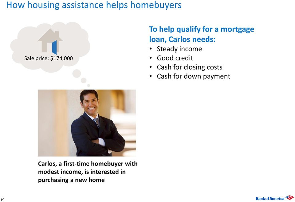 Cash for closing costs Cash for down payment Carlos, a first-time