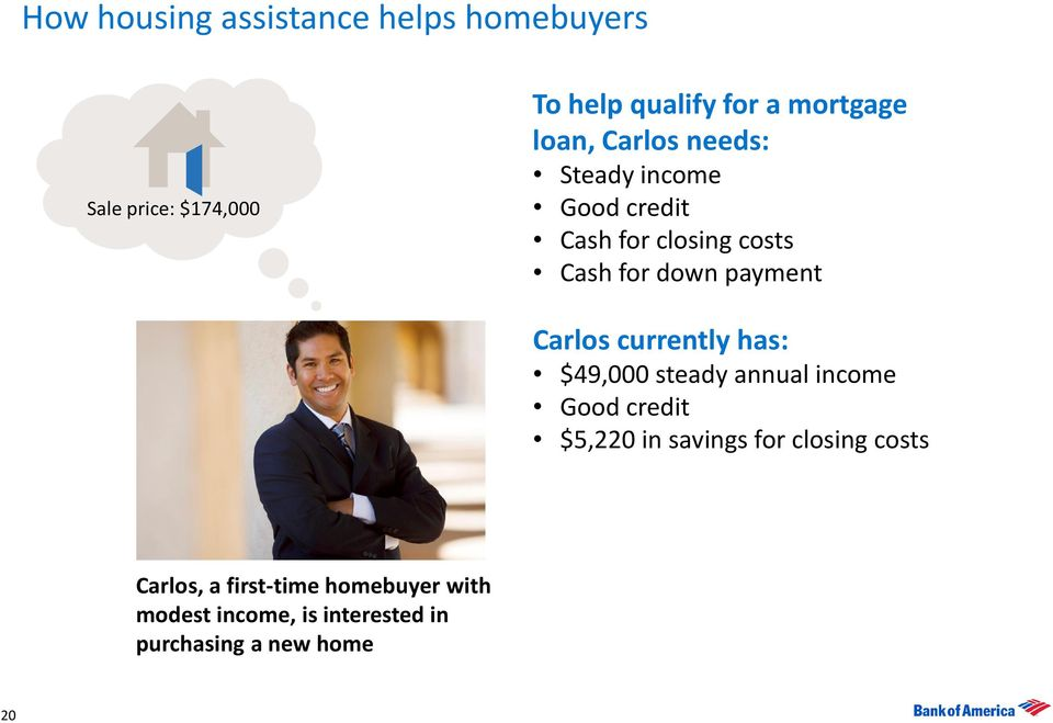 Carlos currently has: $49,000 steady annual income Good credit $5,220 in savings for closing