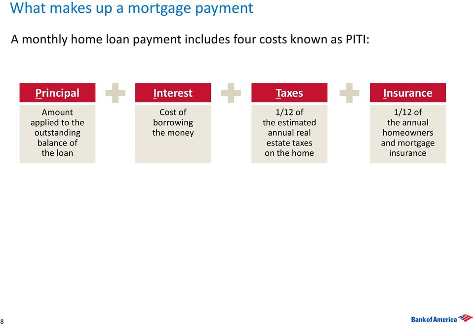 outstanding balance of the loan Cost of borrowing the money 1/12 of the estimated