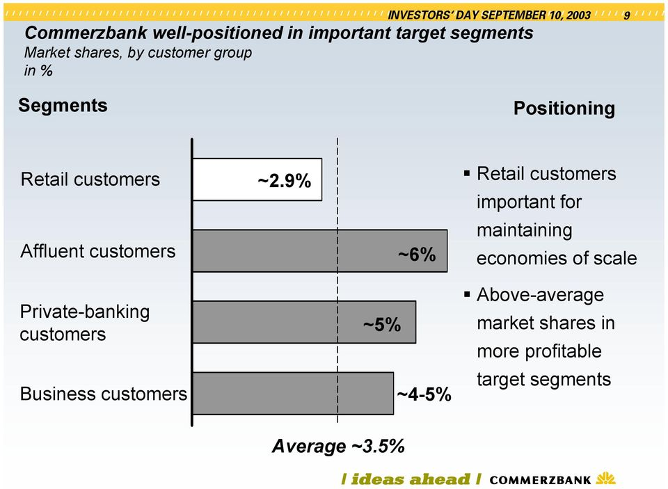 9% ~6% Retail customers important for maintaining economies of scale Private-banking