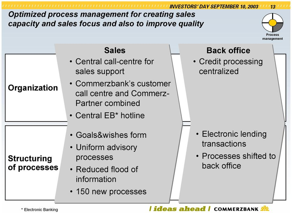 office Credit processing centralized Process management Structuring of processes Goals&wishes form Uniform advisory processes