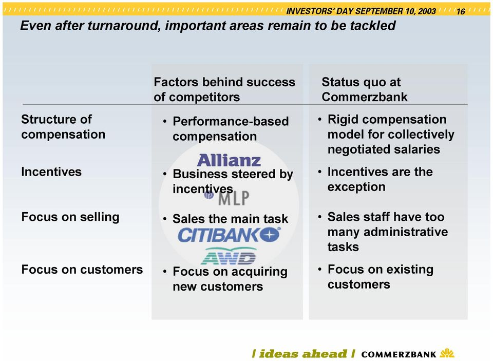 Sales the main task Focus on acquiring new customers Status quo at Commerzbank Rigid compensation model for