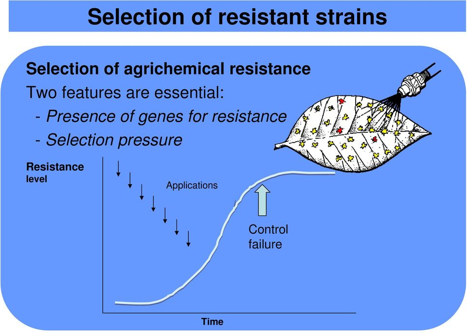 essential: - Presence of genes for resistance -