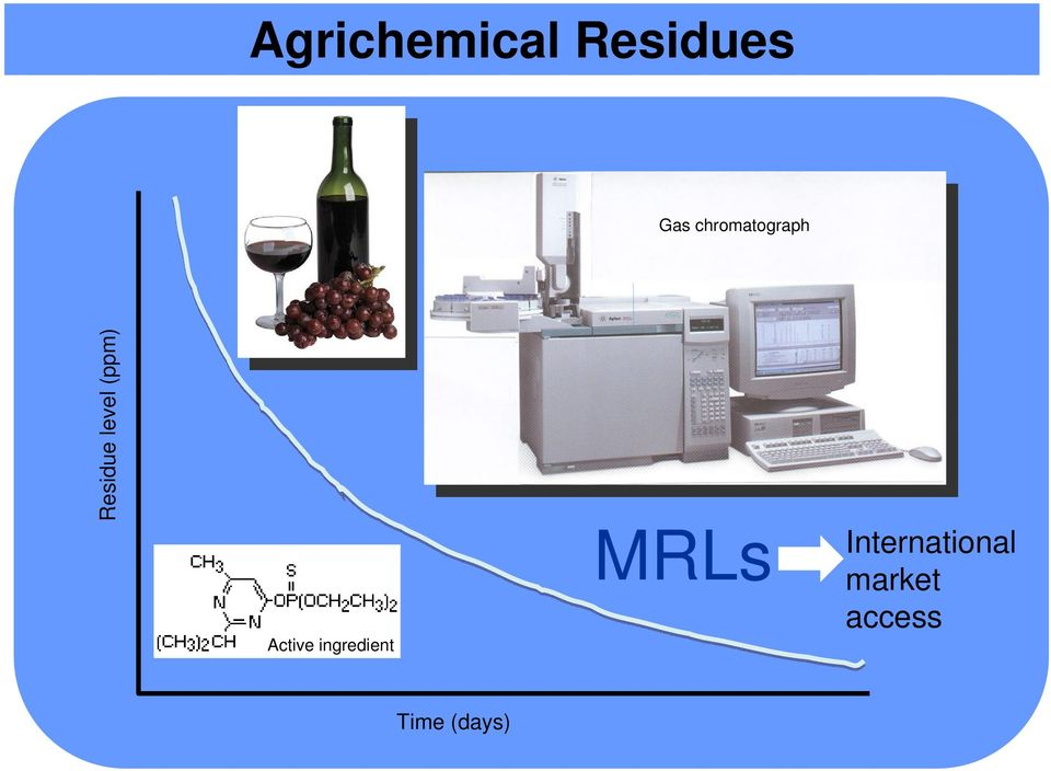 (ppm) Active ingredient MRLs
