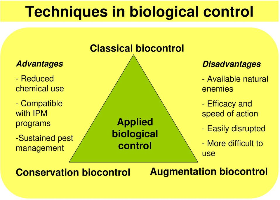 biological control Disadvantages - Available natural enemies - Efficacy and speed