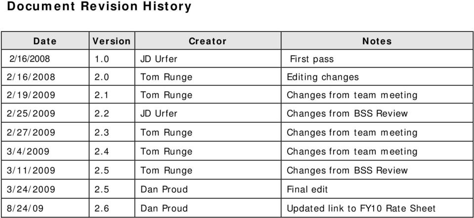 2 JD Urfer Changes frm BSS Review 2/27/2009 2.3 Tm Runge Changes frm team meeting 3/4/2009 2.