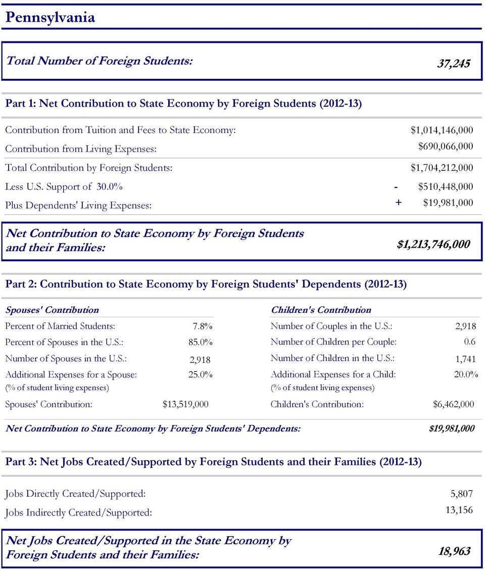 0% - $10,8,000 Plus Dependents' Living Expenses: + $19,981,000 Net Contribution to State Economy by Foreign and their Families: $1,21,76,000 Part 2: Contribution to State Economy by Foreign '