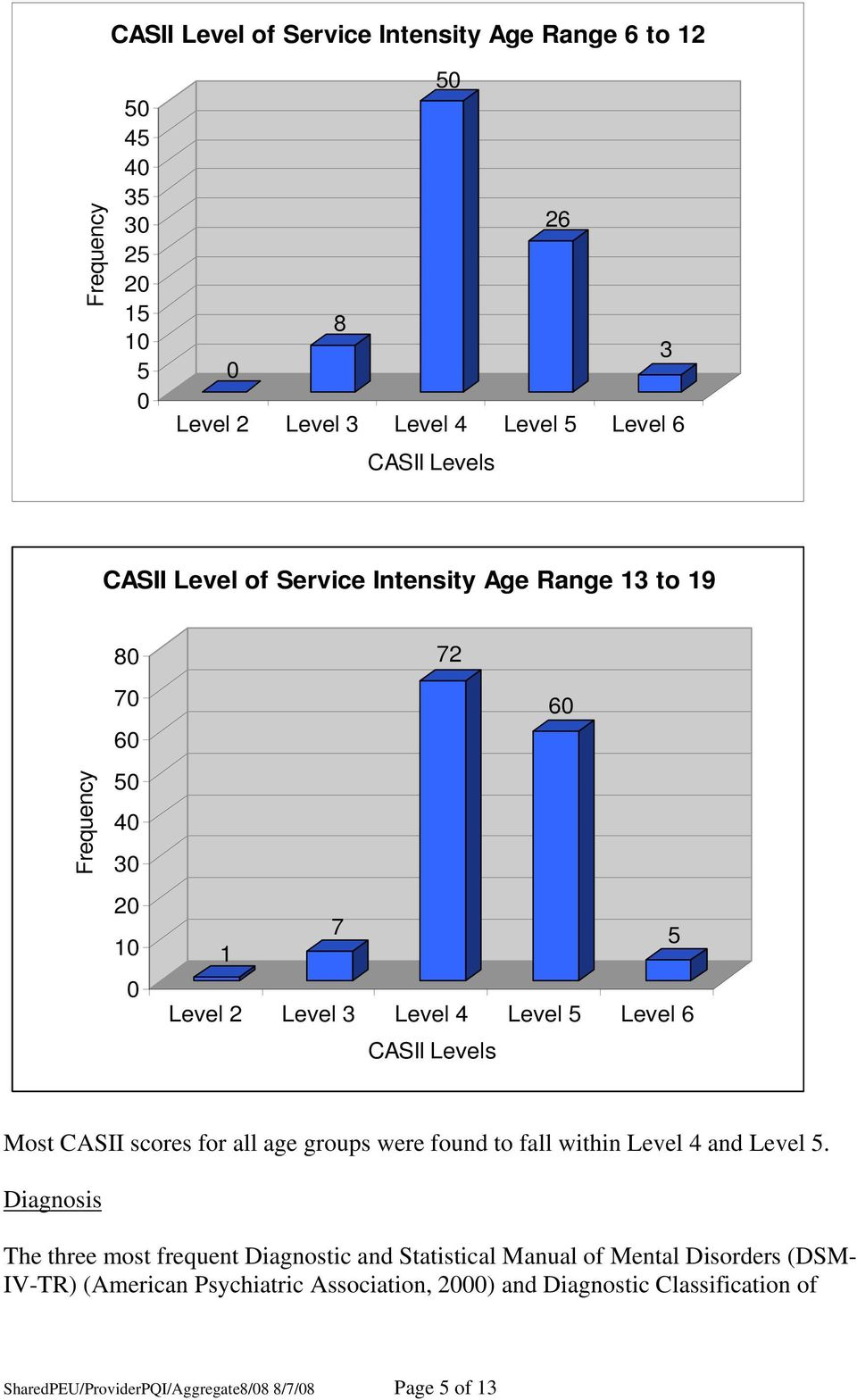 CASII scores for all age groups were found to fall within Level 4 and Level 5.