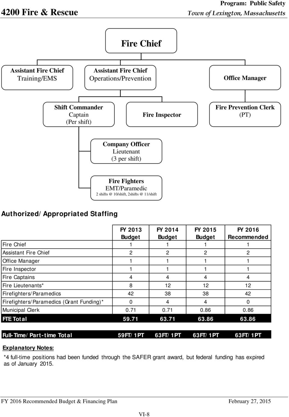 Authorized/Appropriated Staffing FY 2013 FY 2014 FY 2015 FY 2016 Budget Budget Budget Recommended Fire Chief 1 1 1 1 Assistant Fire Chief 2 2 2 2 Office Manager 1 1 1 1 Fire Inspector 1 1 1 1 Fire