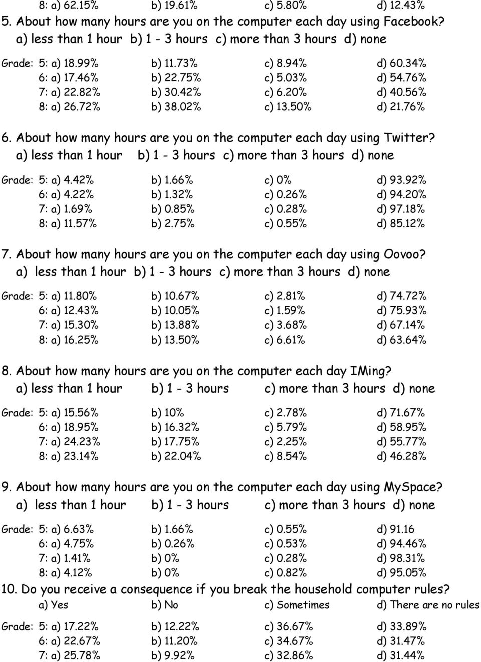 About how many hours are you on the computer each day using Twitter? a) less than 1 hour b) 1-3 hours c) more than 3 hours d) none Grade: 5: a) 4.42% b) 1.66% c) % d) 93.92% 6: a) 4.22% b) 1.32% c).