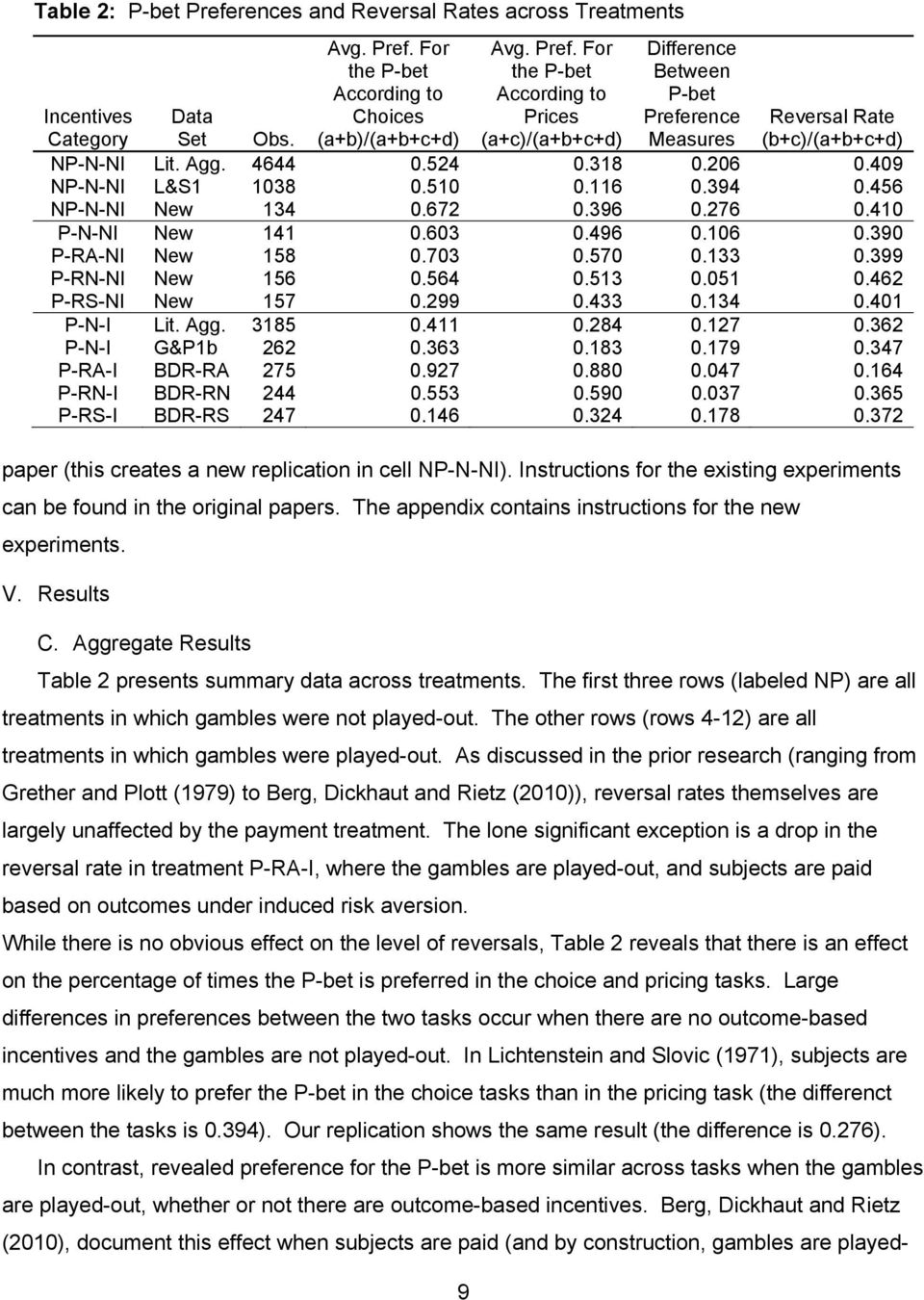 Aggregate Results Table 2 presents summary data across treatments. The first three rows (labeled NP) are all treatments in which gambles were not played-out.