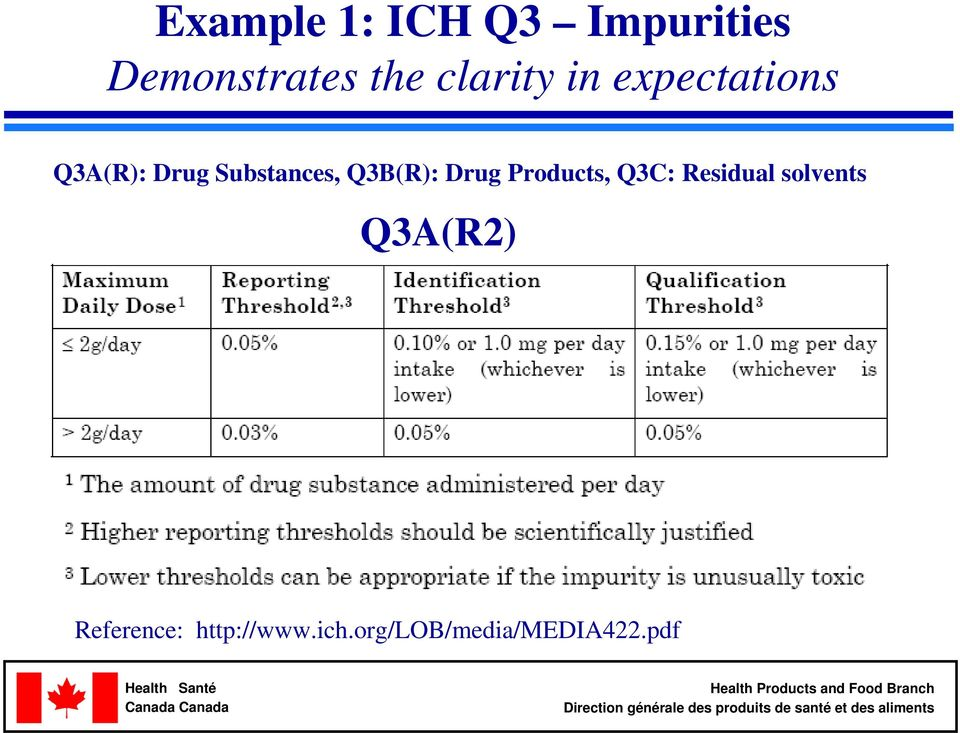 Q3B(R): Drug Products, Q3C: Residual solvents