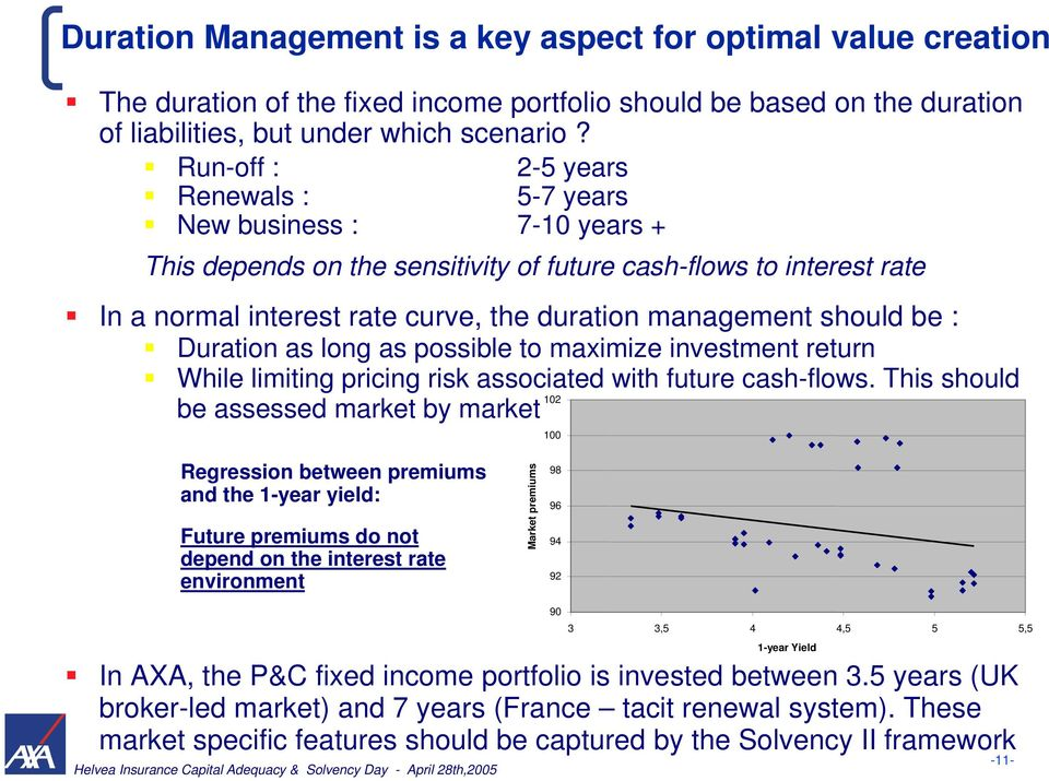 should be : Duration as long as possible to maximize investment return While limiting pricing risk associated with future cash-flows.