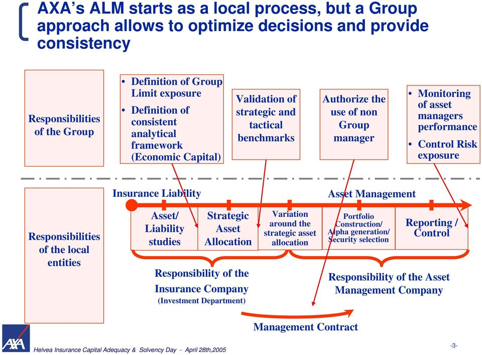 exposure Insurance Liability Asset Management Responsibilities of the local entities Asset/ Liability studies Strategic Asset Allocation Responsibility of the Insurance Company (Investment
