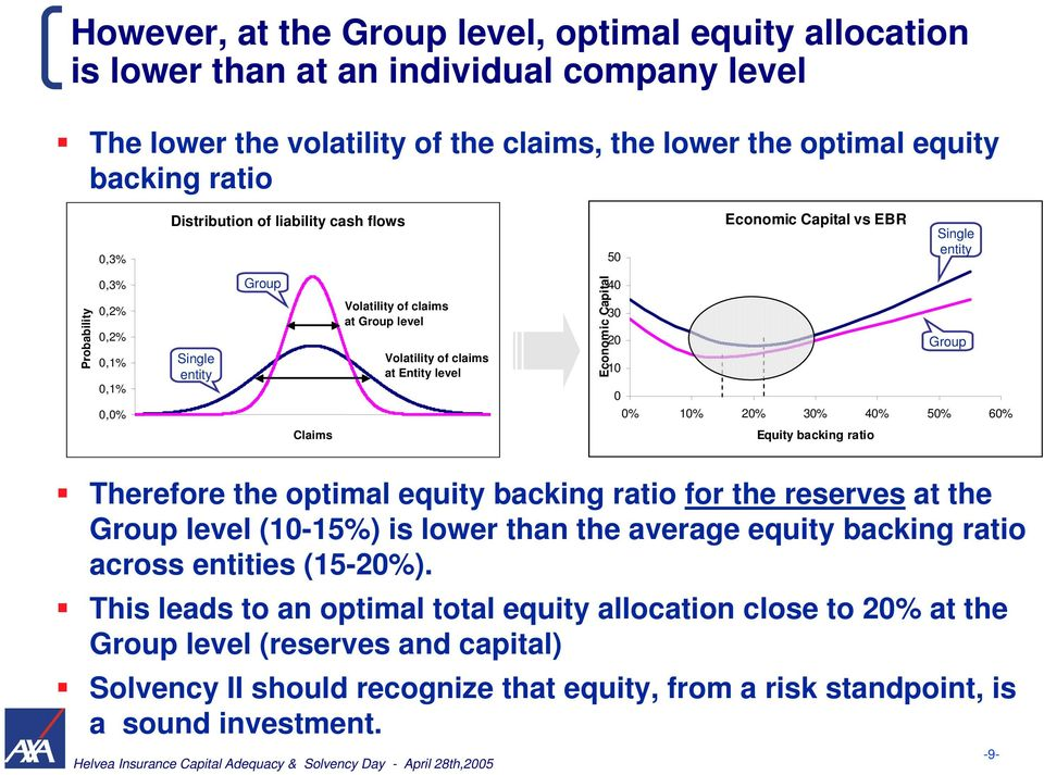 0 Economic Capital vs EBR Single entity Group 0% 10% 20% 30% 40% 50% 60% Equity backing ratio Therefore the optimal equity backing ratio for the reserves at the Group level (10-15%) is lower than the